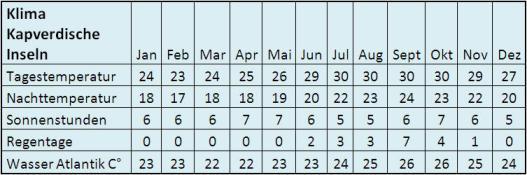 Tabelle: Klima auf den Kapverdischen Inseln